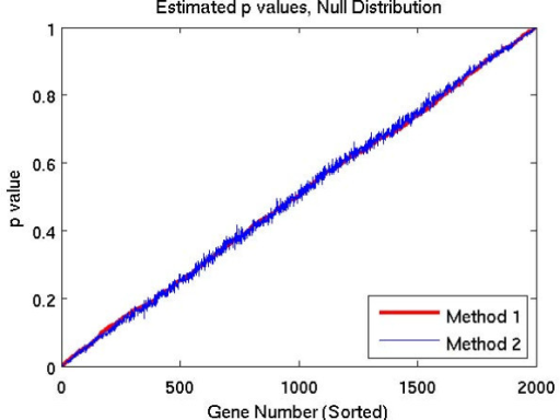 Estimated p-values for  distribution.