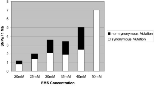 Mutation frequency in relation to EMS concentration. The relative SNP rates for EMS treatments between 20 and 50 mM were calculated as particular sub-population specific frequencies. Data are based on the mutation screening of eight gene fragments in 7,389 M2 lines. The white and black bars show the accumulated synonymous and non-synonymous (AA changes and truncation) mutations detected for each sub-population. The relationship between SNP frequencies and EMS dosages was calculated based on a non-parametric Spearman rank correlation (coefficient of rs = 0.94 with a significance at p ≤ 0.01).