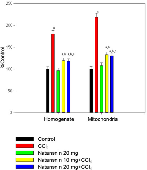 Effect of CCl4 with or without prior administration of natansnin on lipid peroxide level in liver homogenate and mitochondria. Homogenate and mitochondrial fractions were isolated from control, CCl4 and natansnin (10 mg/kg, 20 mg/kg body weight) treated rats and lipid peroxides were estimated using thiobarbituric acid reaction method. Values are given as percent control, and are mean ± S.D. of at least four animals. Lipid peroxide levels were expressed as nmol MDA formed per 100 mg protein. The control values in homogenate and mitochondria are 135.2 ± 8.6, 121.4 ± 6.6 respectively. a = Statistical significant at P < 0.05 as compare to control, b = Statistical significant at P < 0.05 as compare to CCl4, c = Statistical significant at P < 0.05 as compare to CCl4+ natansnin (10 mg).