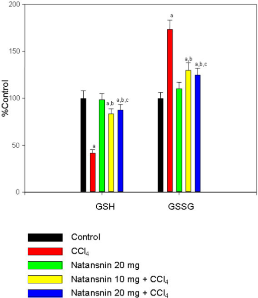 Effect of CCl4 with or without prior administration of natansnin on glutathione (oxidized & reduced) levels in liver. Reduced and oxidized glutathione levels were measured in liver homogenate from control, CCl4 and natansnin (10 mg/kg, 20 mg/kg body weight) treated rats. Values are given as percent control, and are mean ± S.D. of at least four animals. Glutathione levels are expressed as μmoles per gram tissue. The control values of GSH and GSSG were 32.12 ± 2.6, 11.3 ± 0.71 respectively. a = Statistical significant at P < 0.05 as compare to control, b = Statistical significant at P < 0.05 as compare to CCl4, c = Statistical significant at P < 0.05 as compare to CCl4+ natansnin (10 mg).