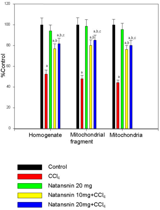 Effect of CCl4 with or without prior administration of natansnin on SOD levels in liver homogenate and mitochondria. Superoxide dismutase levels were estimated in homogenate, mitochondrial fragment and pure mitochondria from control, CCl4 and natansnin (10 mg/kg, 20 mg/kg body weight) treated rats. Values are given as percent control, and are mean ± S.D. of at least four animals. 0.3 mg of homogenate protein and 0.1 mg protein of sample (mitochondrial fragment and mitochondria) were used for each assay. Super oxide dismutase activity is expressed as units per mg protein. The control values of super oxide dismutase of homogenate and mitochondrial fragment and intact mitochondria were 2.88 ± 0.19, 3.08 ± 0.21 and 4.73 ± 0.25 respectively. a = Statistical significant at P < 0.05 as compare to control, b = Statistical significant at P < 0.05 as compare to CCl4, c = Statistical significant at P < 0.05 as compare to CCl4+ natansnin (10 mg).