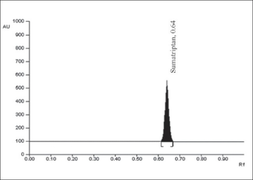 A typical HPTLC Chromatogram of SumatriptanHPTLC chromatogram represents peak of sumatriptan at 0.64±0.01.