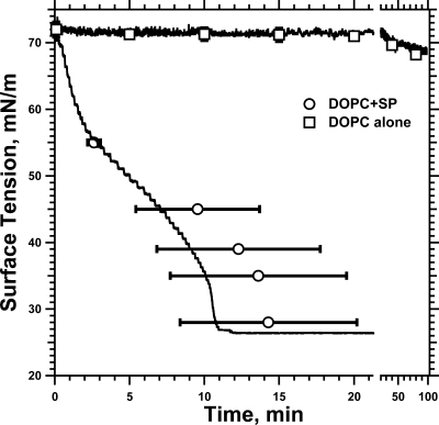 Adsorption Of Dopc Vesicles With And Without Sp Curves Open I
