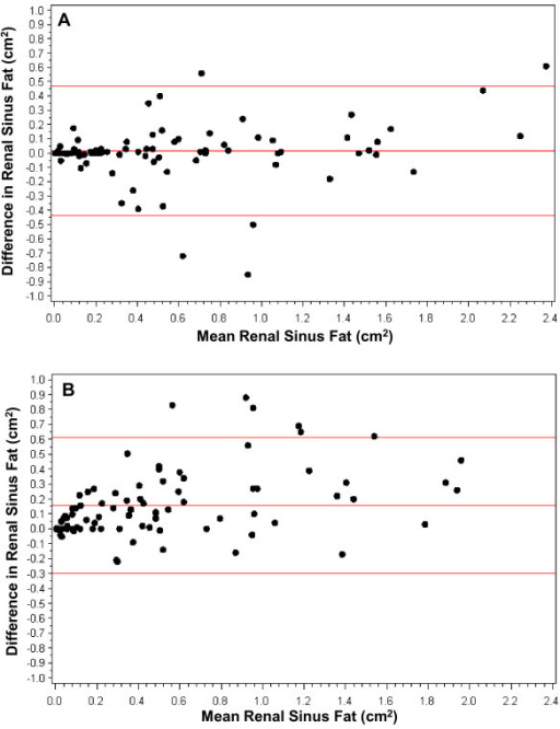 Bland-Altman plots of (A) the intra-reader renal sinus fat measurements and (B) the inter-reader renal sinus fat area measurements. The average of the repeated measurements is presented on the X-axis and the difference between the two measurements is presented on the Y-axis. The middle red line represents the mean difference between the repeated measures and the upper and lower red lines represent upper and lower confidence limits for the mean difference, respectively.