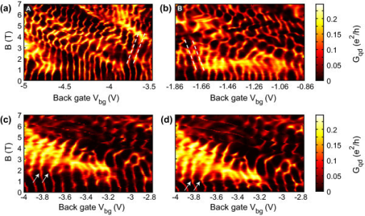 Evolution of Coulomb peaks under the influence of a magnetic field in different gate voltage regimes (Vb = 200 μV). (a) More on the hole side. (b) More on the electron side. In contrast to (a) Vrg = -2.15 V is applied to the right gate in (b). The effect of the right gate to the dot is taken into account in the back gate scale to allow comparison with Figure 1b. (c, d) Reproducibility of the measurement for different magnetic field sweep directions (0-7 T in (c), 7-0 T in (d)). The right side gate is changed according to Vrg = -0.57·Vbg - 1.59 V (see Figure 2), with an applied bias of Vb = 200 μV.