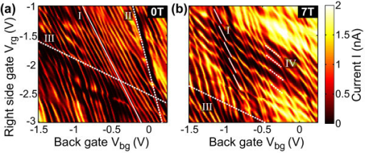 Dot conductance as a function of right gate and back gate voltage at a magnetic field of (a) 0 T and (b) 7 T. The spectrum is dominated by dot resonances marked with the solid line in (a) with a relative lever arm of  (see also Figure 2). (b) At a magnetic field of 7 T a hexagon pattern with two characteristic slopes is observed. Their corresponding lever arms are  attributed to the dot and  origin around the right constriction.