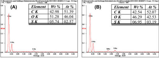 Energy-dispersive x-ray spectrometry (EDX) spectra of sulfonated Kraft lignin chars (A) without phosphoric acid pretreatment and (B) with phosphoric acid pretreatment (catalyst). Figure 5 shows the EDX spectra for the Kraft lignin char with and without acid treatment and the presence of sulfonic group in the char.
