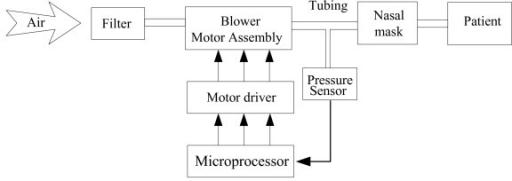 The Block Diagram Of The Experimental Cpap Setup