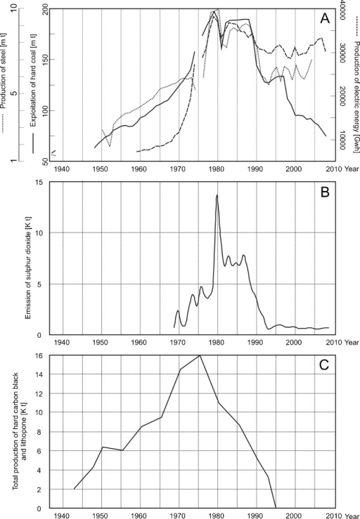 Indicators of industrial production and pollution in the USID in the period 1937–2010. a The Katowickie/Silesian Voivodeship. b The Miasteczko Śląskie zinc smelter. c The chemical plant in Tarnowskie Góry