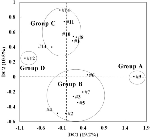 Detrended correspondence analysis (DCA) of GeoChip hybridization data showing the relationships of microbial community functional gene structures among different reactors. Four distinct groups can be defined based on the DCA ordination, which could represent different alternative community states. The overall community composition and structure among these groups were also all significantly different, as shown in Table 1.