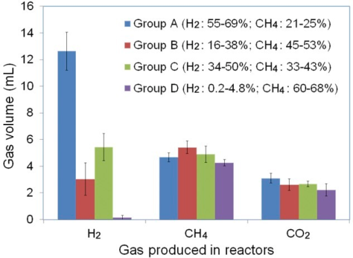 Average yields of H2, CH4, and CO2 for the four reactor groups as shown in Fig. 2. The average yields and standard deviations of each gas were obtained based on individual measurements across experimental time among reactors. H2 yields were dramatically different among these reactors, whereas lesser variations were observed for CH4 and CO2.