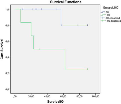 Kaplan-Meier survival curve of patients with high and low LiMAx results.