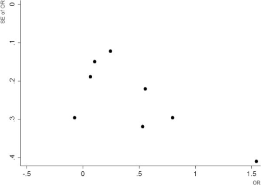 Funnel plot for studies of a 1-day time interval.