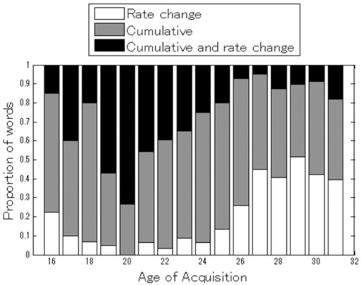 Proportion of words that best fit each model for different age groups.Ages are grouped based on median AoA from 16 to >30 (shown as 31).