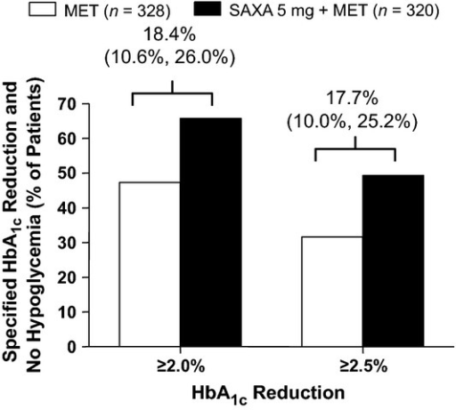 Large glycaemic response (HbA1c reductions from baseline ≥ 2.0% and ≥ 2.5%)* in study of saxagliptin + metformin as initial combination therapy vs. metformin monotherapy in drug-naive patients. MET, metformin; SAXA 5,  saxagliptin 5 mg once daily. n, number of patients randomised and treated. *Difference (95% CI) from metformin monotherapy shown above bars