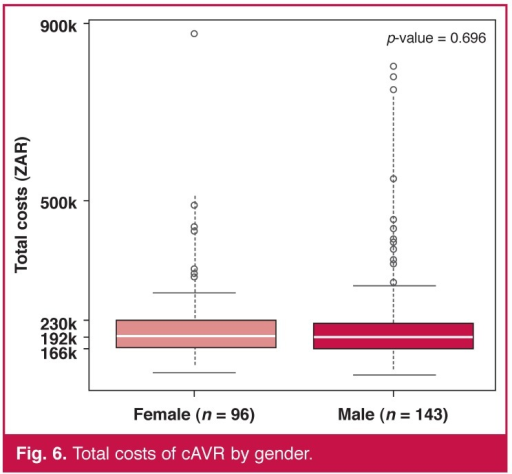 Total costs of cAVR by gender.