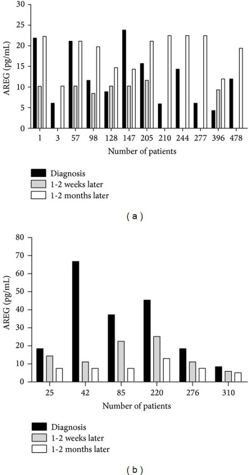 (a) Twelve patients with HCC who underwent postoperative adjunctive therapy during two-year follow-up. At last all of them had tumor recurrence or metastasis, and some of them were dead. The sample of postoperation 1-2 weeks of patients number 3/210/277 was not collected; (b) levels of sera AREG from another six HCC patients were showed after operation and during follow-up.