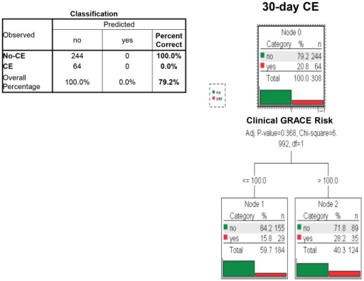 Multivariate classification tree analysis of clinical and multiple biomarker information and the resulting algorithm for the identification of those at risk of cardiac events (CE) within 30 days among patients presenting with suspected ACS and no apparent ST-segment elevations (Non-ST-elevation patients).No significant classification with regard to 30-day CE was possible using the clinical GRACE risk score (Bonferroni-adjusted p-value = 0.368).