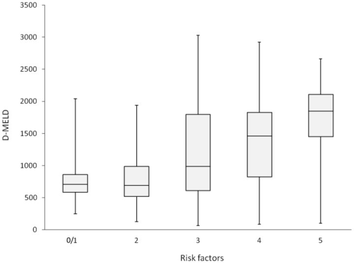 Box-Whisker-Plot depicting D-MELD scores for the number of positive risk factors in the patient collective.While there is an increase of median D-MELD-scores with an increasing number of risk factors, this is no significant correlation.