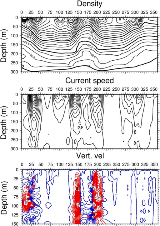 Cross section of the flow field.Vertical cross-sections of (a) density (kg m−3), (b) current speed (m s−1), and (c) vertical velocity (m day−1) along the transect shown in Fig. 2d. For vertical velocities, contours in red (blue) color represent upward (downward) velocities.