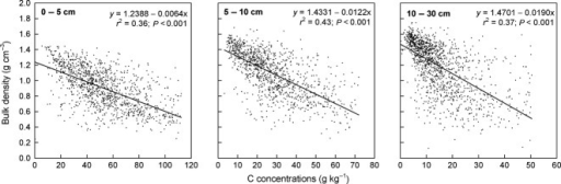 Relation between C concentrations and bulk density in different depth increments of the mineral soil.