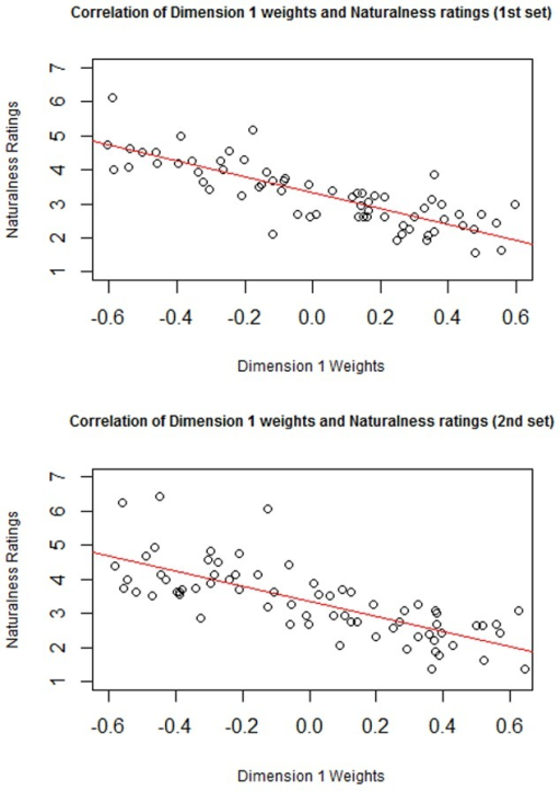 Correlation of Perceived Naturalness with weights on Dimension 1 for the first set and second sets of images.