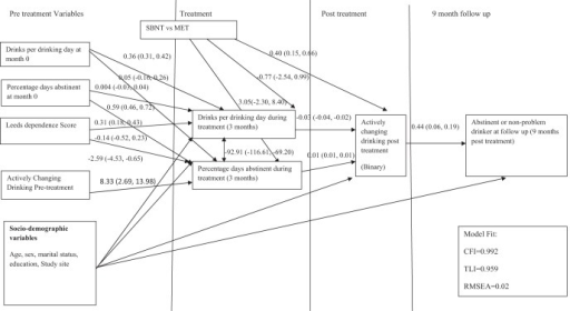 Structural equation model examining relationship between actively changing drinking following treatment and long term drinking outcomes. N = 392. Coefficients are linear regression coefficients for continuous outcomes and probit coefficients for binary outcomes. SBNT = social behavior and network therapy; MET = motivational enhancement therapy; CFI = comparative fit index; TLI = Tucker–Lewis index; RMSEA = root-mean-square error of approximation.