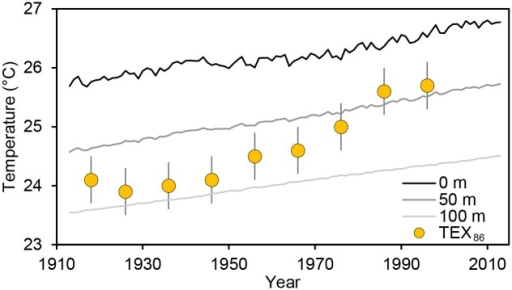 Long-term TEX86 temperature data compared to model estimates.Each large orange circular dot is a raw TEX86 surface temperature measurement. Each TEX86 measurement represents the annual mean surface temperature at the location of the TEX86 core site ± 0.4°C (95% confidence interval). The three lines are the modeled annual surface temperature at the location of the TEX86 core site at three different depths (0, 50, 100 m). There is a strong disagreement between TEX86 and modeled in situ temperatures, especially early in the time series. Deviations between the TEX86 temperature measurements and the modeled surface temperature may reflect model error, error in the TEX86 calibration procedure, or long-term shifts in the depth range of Thaumarchaeota (the microbes whose biomolecules are involved with generating the TEX86 proxy).