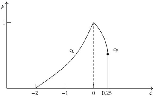 Membership function representing the span of the full 3D result of the fuzzy formula C = A − A2.