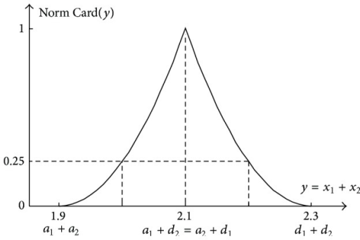 "Normalised cardinality distribution Norm  Card(y) of the occurrence of particular values of the sum y = x1 + x2 being the 2D representation of the 4D addition result of two independent fuzzy numbers ""about 1.0"" and ""about 1.1"" shown in Figure 7."