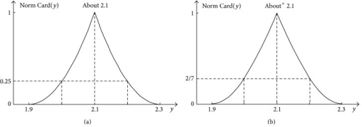 2D representation of the full 4D result in a form of the cardinality distribution for the case of the addition of two independent fuzzy numbers (a) and for the case of the addition of two fuzzy numbers constrained by the order relation x2 > x1 (b).