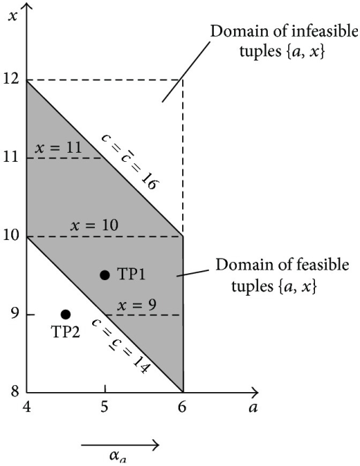 Support of the 3D membership function of the solution from Figure 19. TP1 = (5,9.5) and TP2 = (4.5,9) are examples of test points that can be used for the correctness testing of obtained solutions.