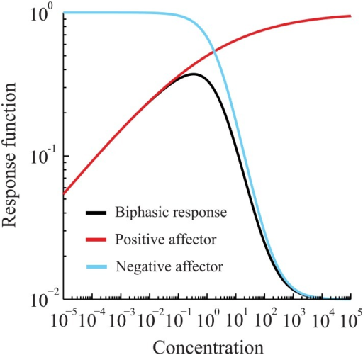 "Non-monotone, or ""biphasic,"" response function.Positive (red line) and negative (blue line) affectors combine to result in a biphasic response function."