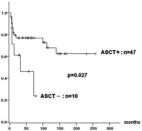 Event free survival of patients with autologous stem cell transplantation (ASCT) compared to those without ASCT. Significant superiority by log-rank test in patients with ASCT is observed (75.8% vs 45%).