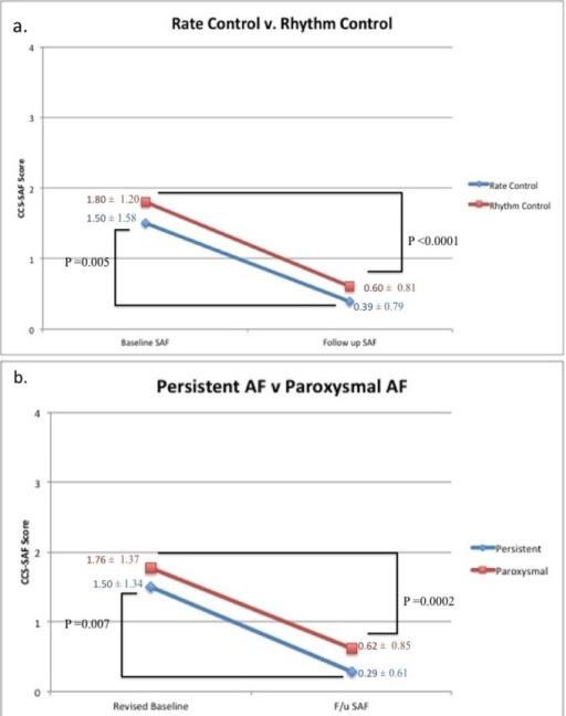 Summarization of treatment effect on CCS-SAF score in subpopulations in our low SAF cohort. (a) Our subpopulations of rhythm control (n = 30) and rate control (n=18). (b) Our subpopulations of persistent AF (n = 14) and paroxysmal AF (n = 34).