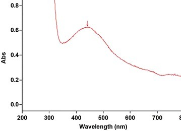 UV-Vis absorption maxima of silver nanoparticles. The data is based on the presence of absorbance peak of AgNP's solution at the wavelength range of 400–450 nm. The absorption maxima were found to be 434 nm.