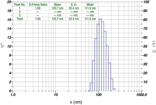 Particles size distribution of AgNP's prepared from G. crassa extracts. Average particle size of synthesized AgNP's ranges from 60 to 200 nm