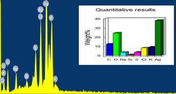Energy dispersive X-ray analysis of silver nanoparticles. EDAX profile of AgNP's shows higher percentage of silver signal.