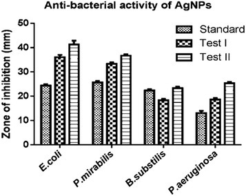 Sensitivity prototypes of silver nanoparticles against various microbial pathogens.