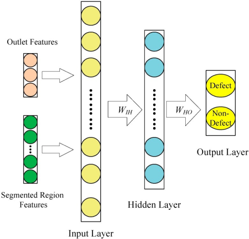 The structure of the back propagation neural network (BPNN) classifier.