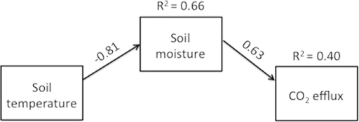 Path diagram displaying the role of soil temperature and soil moisture in regulating soil CO2 efflux rates under a reduced model.Arrows represent unidirectional causal relationships. The amount of variation that can be explained by the model is indicated by the R2 values associated with each response variable. Standardized path coefficients (r) associated with each arrow reflect the strength of each relationship (p  <  0.001 in both cases). The full model also included the direct assessment of temperature effects on CO2 efflux rates, but since that relationship was not statistically significant, no arrow is shown.