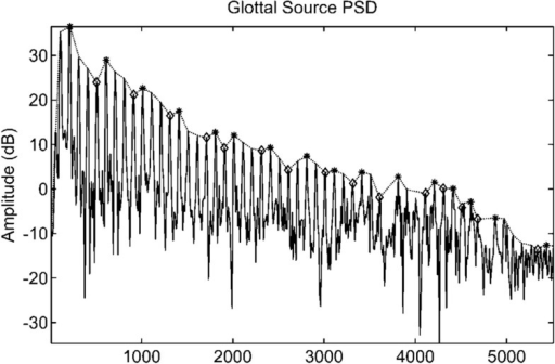 Power spectral density of the glottal source evaluated over a temporal window which includes multiple glottal cycles. The relative maxima of the distribution are marked by the harmonics present in the signal. The interconnection of these maxima is known as harmonic envelope or power spectral density profile.