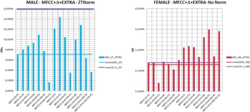 EER achieved for male and female speakers, when ZTNorm in the case of male (left) and NoNorm in the case of female (right) speakers are applied, in a gender-dependent setup which incorporates different combinations of extra parameters.