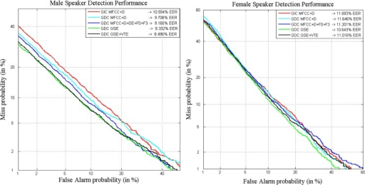 DET curves comparing classical parameters in a gender-independent setup with the GDEB parameterization on MOBIO development set for male (left) and female (right) speakers.