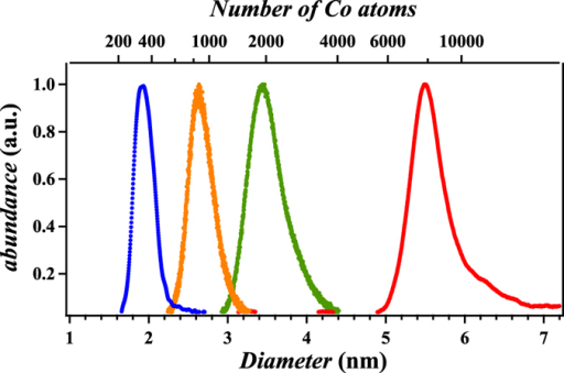 TOF-MS spectra of cobalt clusters at different mean sizes (1.9 nm–5.5 nm) as produced by the magnetron cluster source.