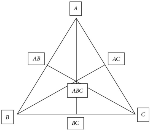 Equilateral triangle representing simplex lattice design for 3 components (A, B, and C).