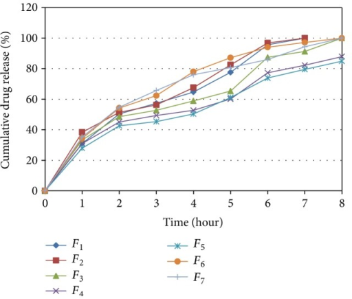 Dissolution profile for batches F1 to F7.