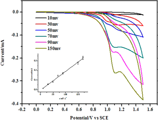 Effect Of Potential Scan Rate On The Oxidation Peak Cur Ru Bpy 32
