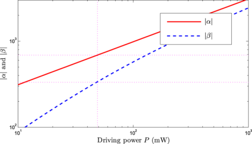 The steady-state amplitudes /α/ and β versus the driving power P.The parameters are chosen to be ωm/(2π) = 5 MHz, ωa/(2π) = 500 THz, δa = 400 ωm, Δc = −0.9 ωm, G0 = 6.3 ωm, g = 10−3 ωm, η = 10−4 ωm, κ = 10 ωm, γc = 0.1 ωm, γm = 10−6 ωm, and .