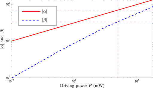 The steady-state amplitudes /α/ and β versus the driving power P.The cavity decay rate is chosen to be κ = 0.1ωm.